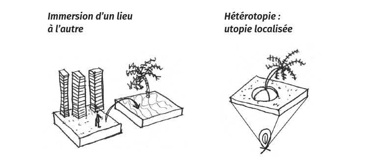 Immersion d'un lieu à l'autre ou Hétérotopie : utopie localisée. Référence à Michel Foucault