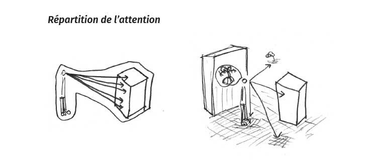 Répartition de l'attention, référence à Yves Citton