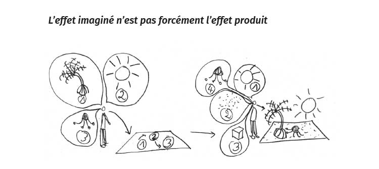 L'effet imaginé n'est pas forcément l'effet produit, référence à Olivier Neveux